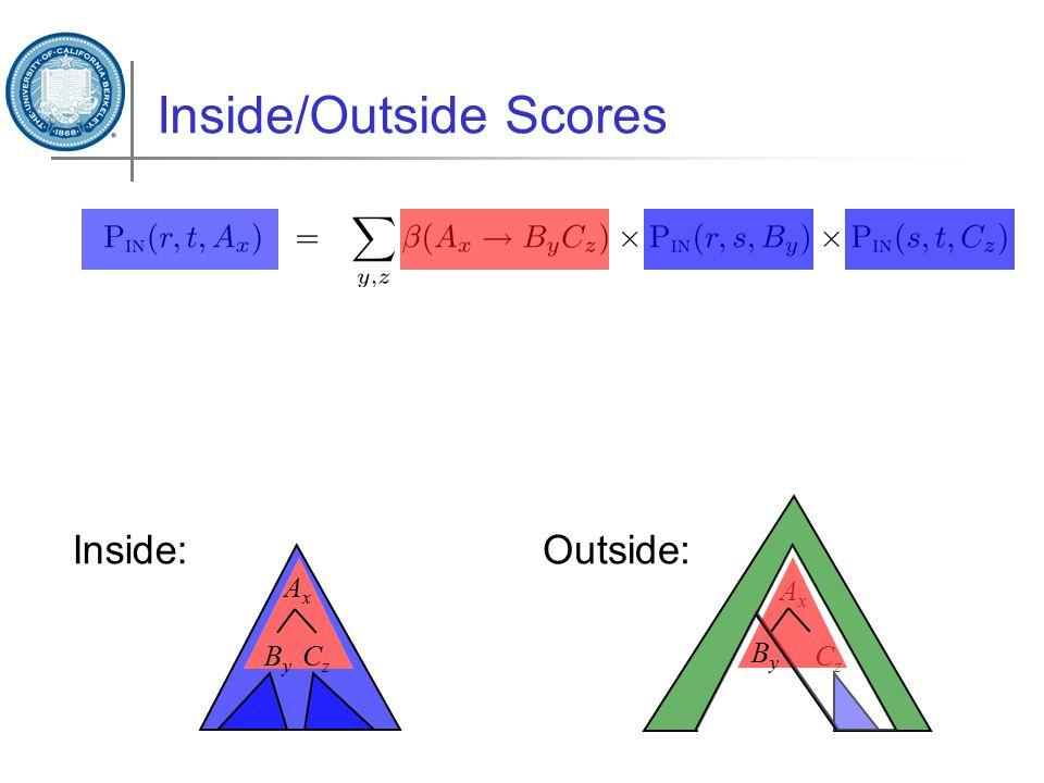 Inside/Outside Scores A x ByBy CzCz Inside:Outside: A x CzCz ByBy