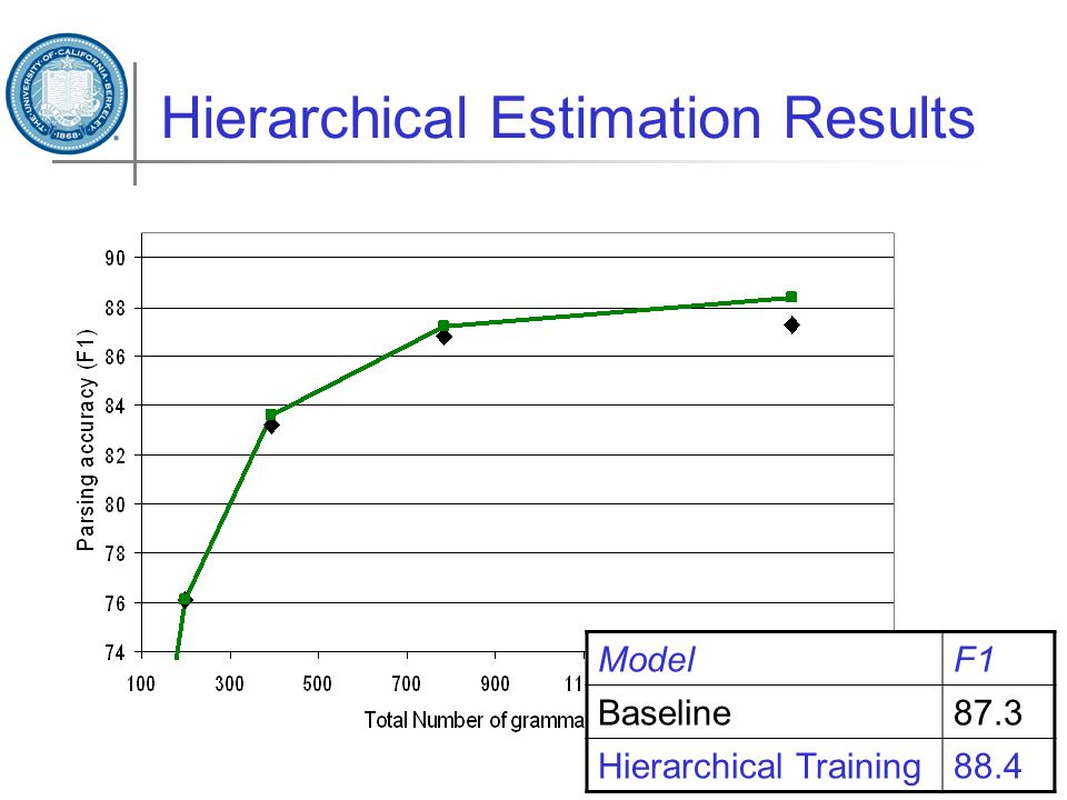 Hierarchical Estimation Results ModelF1 Baseline87.3 Hierarchical Training88.4