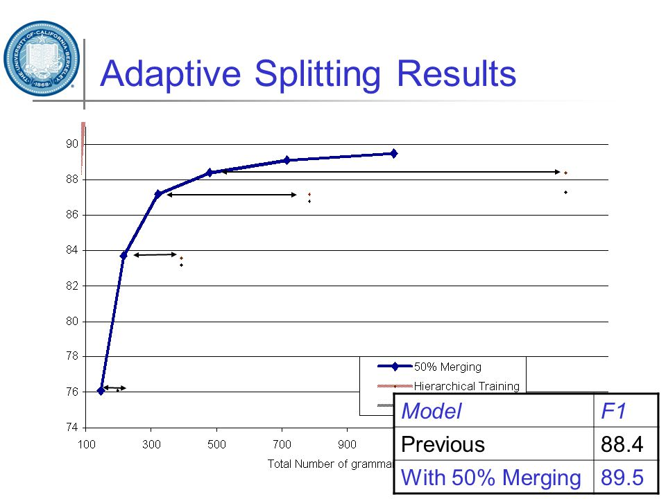 Adaptive Splitting Results ModelF1 Previous88.4 With 50% Merging89.5
