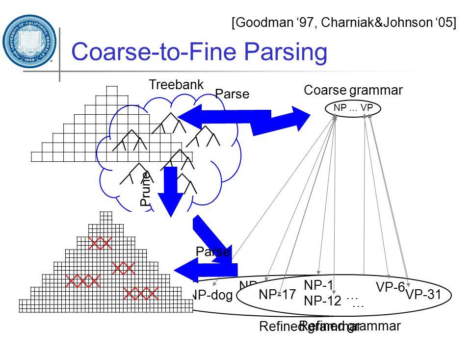Coarse-to-Fine Parsing [Goodman '97, Charniak&Johnson '05] Coarse grammar NP … VP NP-dog NP-cat NP-apple VP-run NP-eat… Refined grammar … Treebank Parse Prune NP-17 NP-12 NP-1 VP-6 VP-31… Refined grammar … Parse