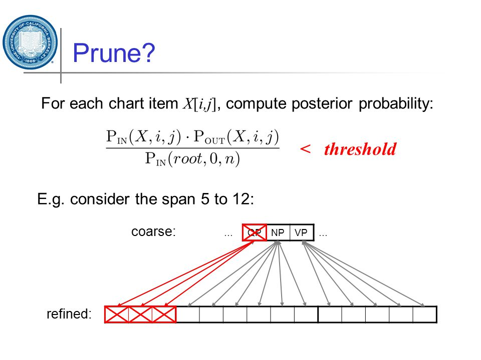 Prune? For each chart item X[i,j], compute posterior probability: …QPNPVP… coarse: refined: E.g. consider the span 5 to 12: < threshold