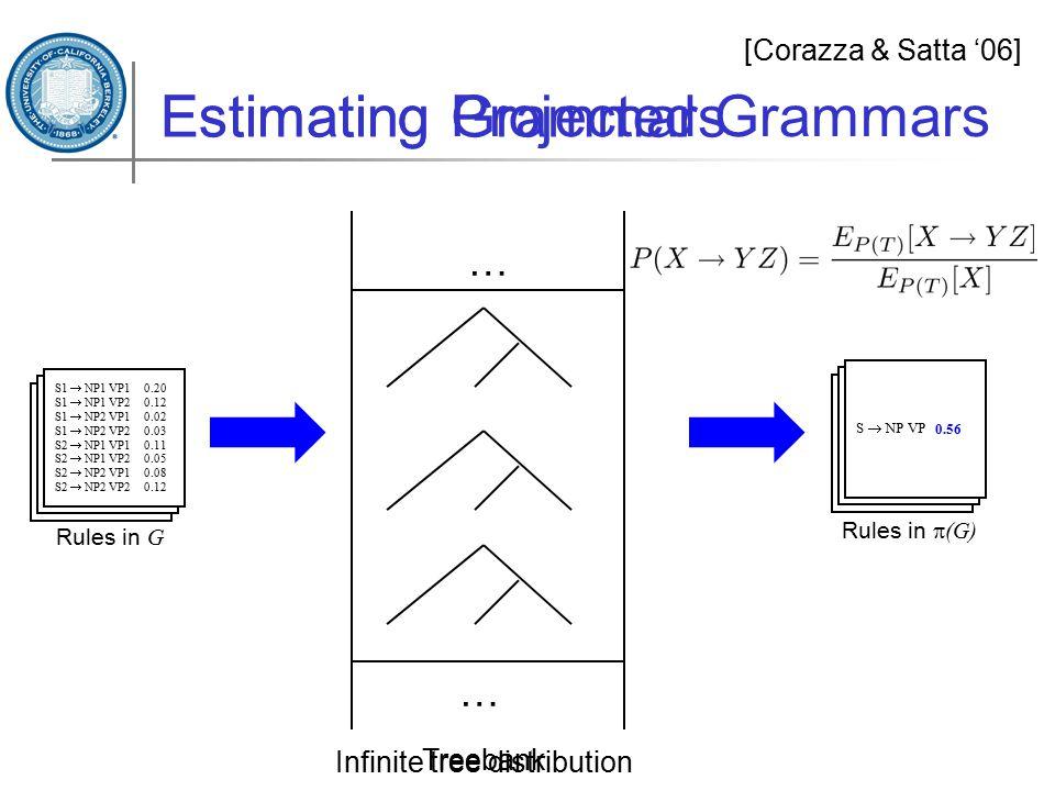 Treebank Estimating Projected Grammars [Corazza & Satta '06] Rules in  (G) S  NP VP Rules in G S1  NP1 VP1 0.20 S1  NP1 VP2 0.12 S1  NP2 VP1 0.02 S1  NP2 VP2 0.03 S2  NP1 VP1 0.11 S2  NP1 VP2 0.05 S2  NP2 VP1 0.08 S2  NP2 VP2 0.12 Infinite tree distribution … … 0.56 Estimating Grammars