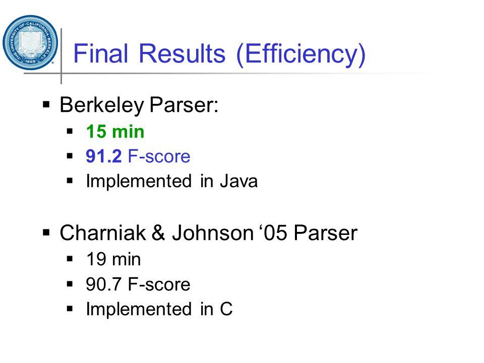 Final Results (Efficiency)  Berkeley Parser:  15 min  91.2 F-score  Implemented in Java  Charniak & Johnson '05 Parser  19 min  90.7 F-score  Implemented in C