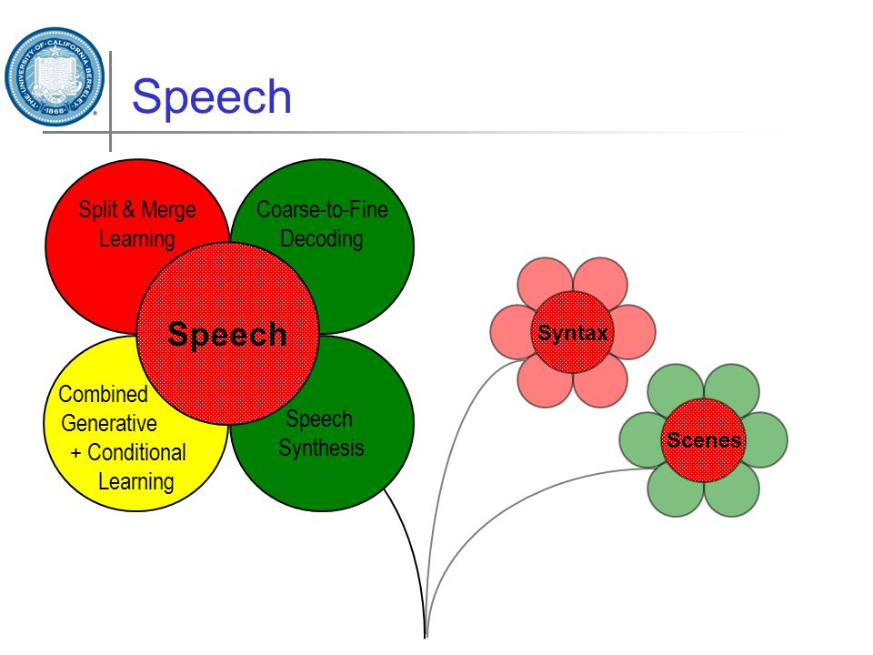 Speech Scenes Syntax Speech Synthesis Split & Merge Learning Coarse-to-Fine Decoding Combined Generative + Conditional Learning Speech