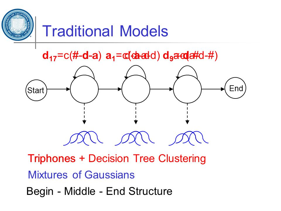 Traditional Models dad Start End Begin - Middle - End Structure Triphones #-d-ad-a-da-d-# Triphones + Decision Tree Clustering d 17 =c(#-d-a)a 1 =c(d-a-d) d 9 =c(a-d-#) Mixtures of Gaussians