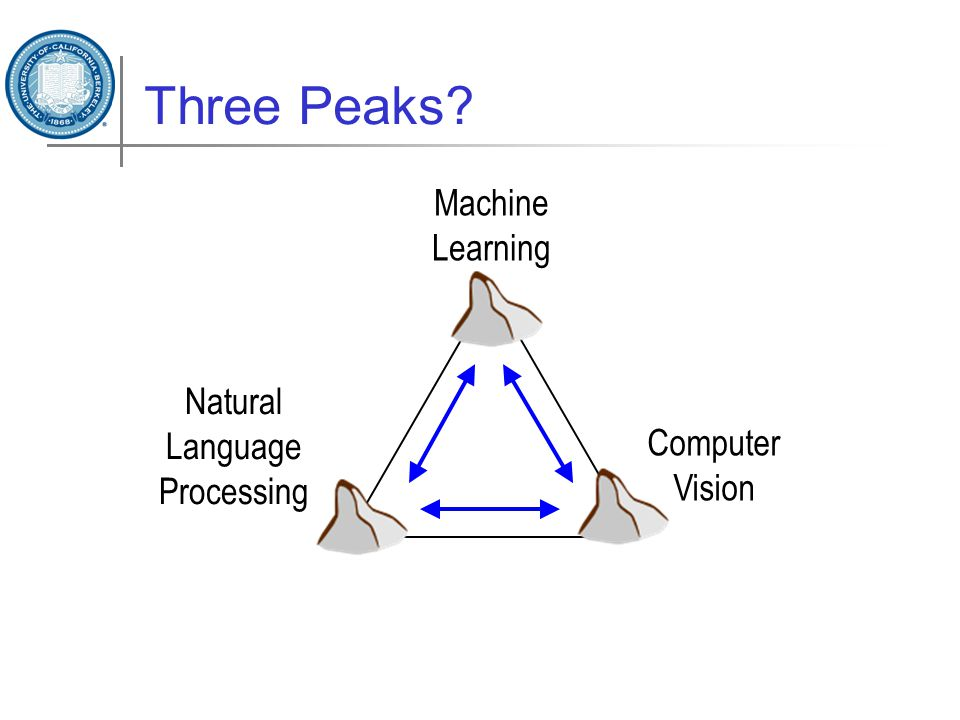 Three Peaks? Machine Learning Computer Vision Natural Language Processing