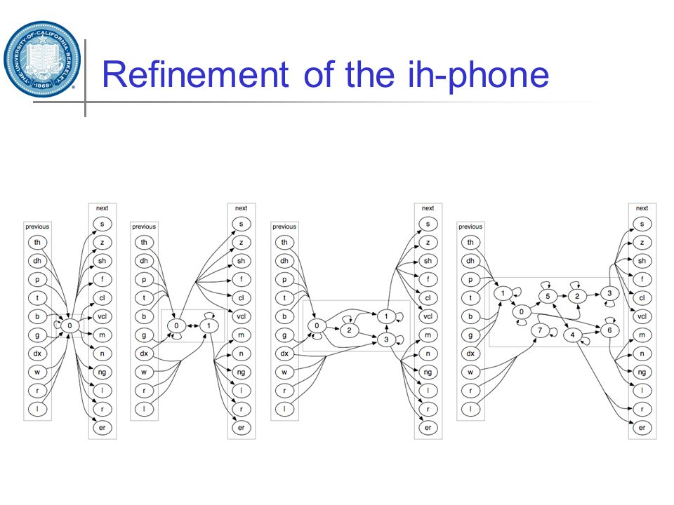 Refinement of the ih-phone