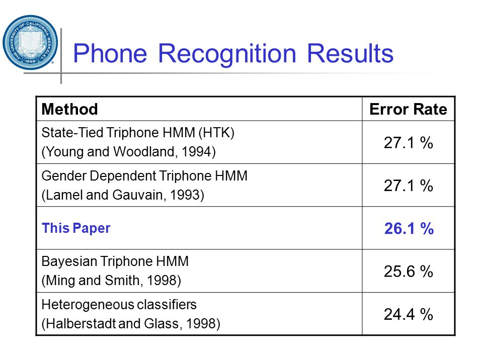 Phone Recognition Results MethodError Rate State-Tied Triphone HMM (HTK) (Young and Woodland, 1994) 27.1 % Gender Dependent Triphone HMM (Lamel and Ga
