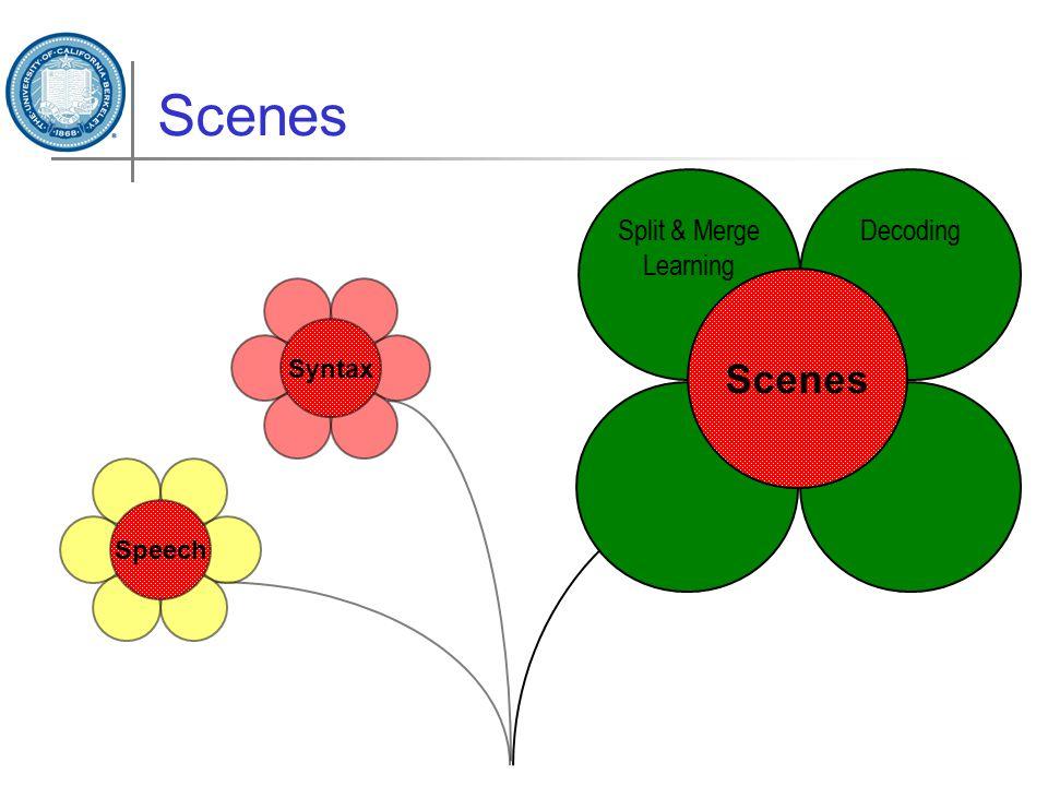Scenes Syntax Split & Merge Learning Decoding Scenes Speech