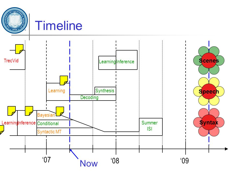 Timeline LearningInference Syntactic MT Bayesian Conditional Summer ISI '07 '08'09 Learning Decoding Synthesis LearningInference Syntax Scenes Speech TrecVid Now