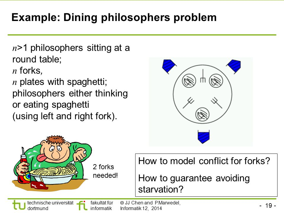 - 19 - technische universität dortmund fakultät für informatik  JJ Chen and P.Marwedel, Informatik 12, 2014 Example: Dining philosophers problem n >1 philosophers sitting at a round table; n forks, n plates with spaghetti; philosophers either thinking or eating spaghetti (using left and right fork).