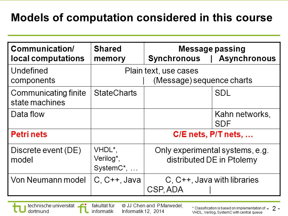 - 2 - technische universität dortmund fakultät für informatik  JJ Chen and P.Marwedel, Informatik 12, 2014 Models of computation considered in this course * Classification is based on implementation of VHDL, Verilog, SystemC with central queue Communication/ local computations Shared memory Message passing Synchronous | Asynchronous Undefined components Plain text, use cases | (Message) sequence charts Communicating finite state machines StateChartsSDL Data flowKahn networks, SDF Petri nets C/E nets, P/T nets, … Discrete event (DE) model VHDL*, Verilog*, SystemC*, … Only experimental systems, e.g.