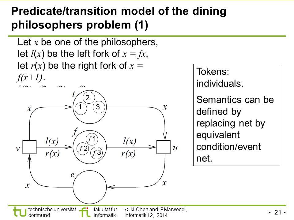 - 21 - technische universität dortmund fakultät für informatik  JJ Chen and P.Marwedel, Informatik 12, 2014 Tokens: individuals. Semantics can be def