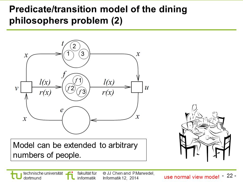 - 22 - technische universität dortmund fakultät für informatik  JJ Chen and P.Marwedel, Informatik 12, 2014 Predicate/transition model of the dining philosophers problem (2) Model can be extended to arbitrary numbers of people.