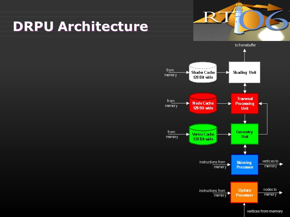 DRPU Architecture vertices from memory