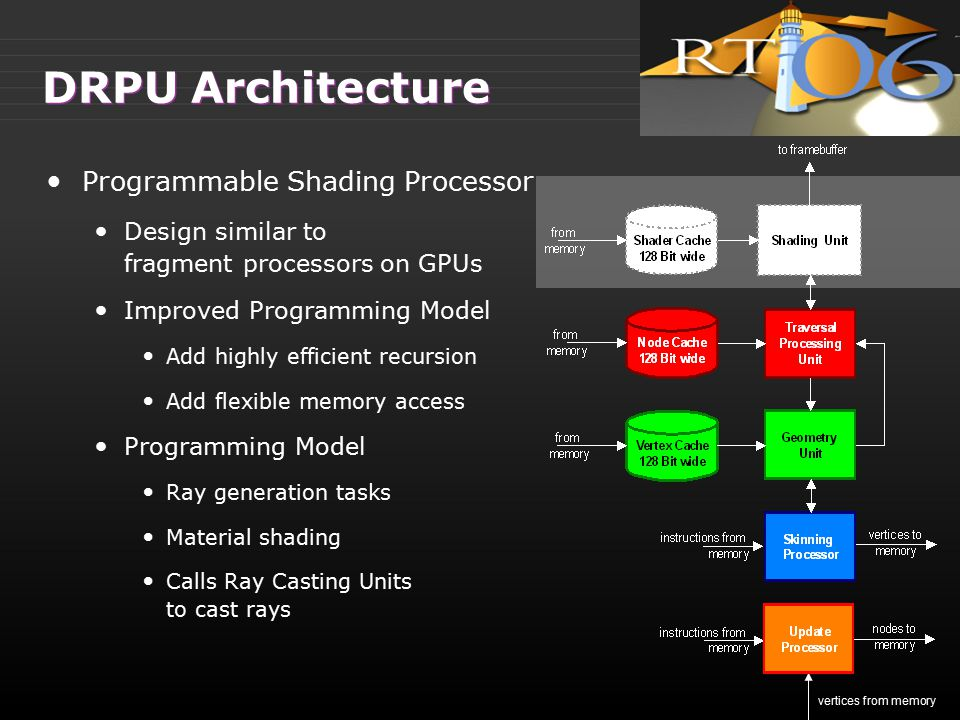 DRPU Architecture Programmable Shading Processor Design similar to fragment processors on GPUs Improved Programming Model Add highly efficient recursi