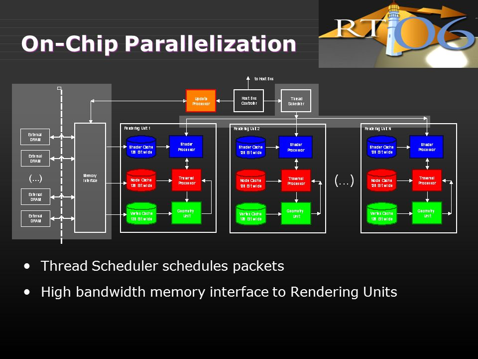 On-Chip Parallelization Thread Scheduler schedules packets High bandwidth memory interface to Rendering Units