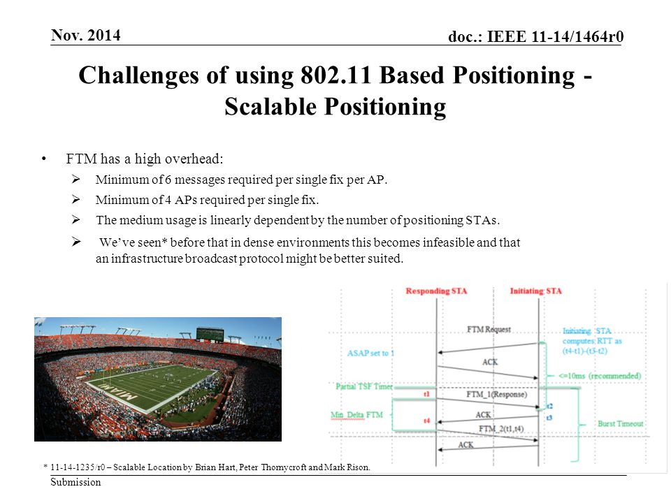 Submission doc.: IEEE 11-14/1464r0 Challenges of using 802.11 Based Positioning - Scalable Positioning FTM has a high overhead:  Minimum of 6 message