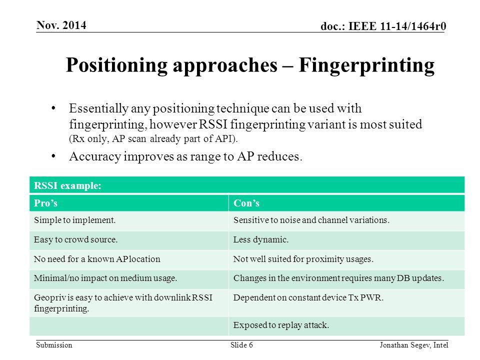 Submission doc.: IEEE 11-14/1464r0 Backup Nov. 2014 Jonathan Segev, IntelSlide 27