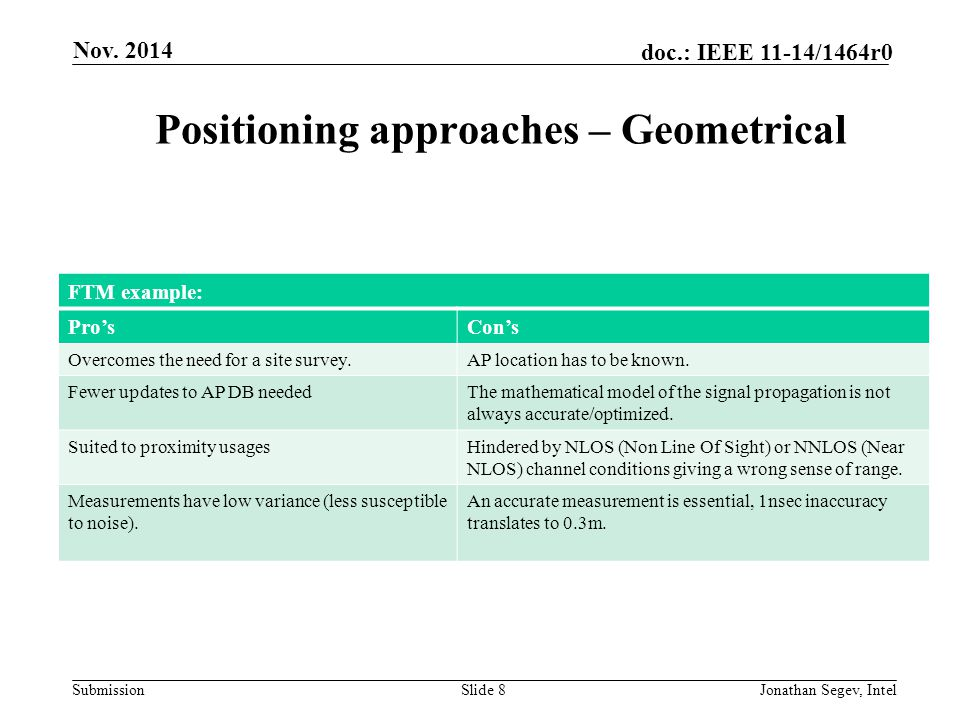 Submission doc.: IEEE 11-14/1464r0 Nov. 2014 Jonathan Segev, IntelSlide 8 Positioning approaches – Geometrical FTM example: Pro'sCon's Overcomes the n