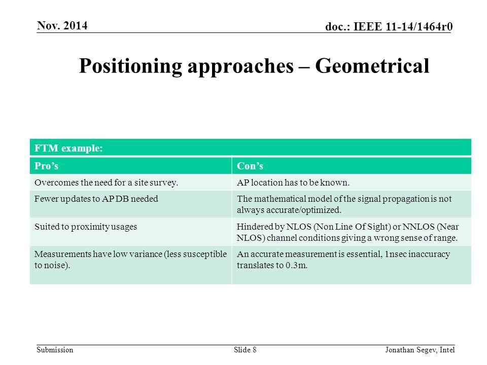 Submission doc.: IEEE 11-14/1464r0 Evolution of 802.11 Based Positioning Slide 9 Nov.