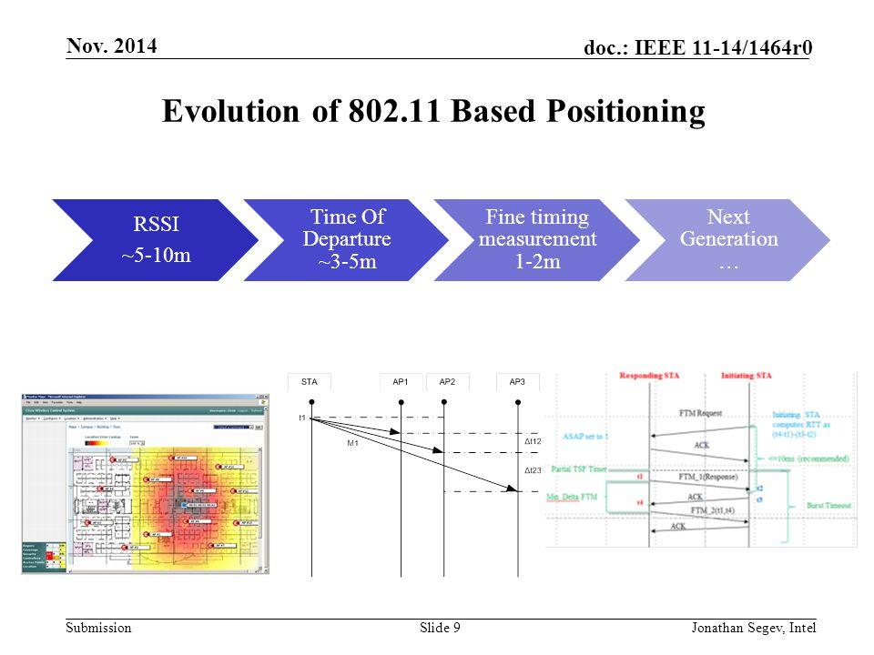 Submission doc.: IEEE 11-14/1464r0 Evolution of 802.11 Based Positioning Slide 9 Nov. 2014 Jonathan Segev, Intel RSSI ~5-10m Time Of Departure ~3-5m F