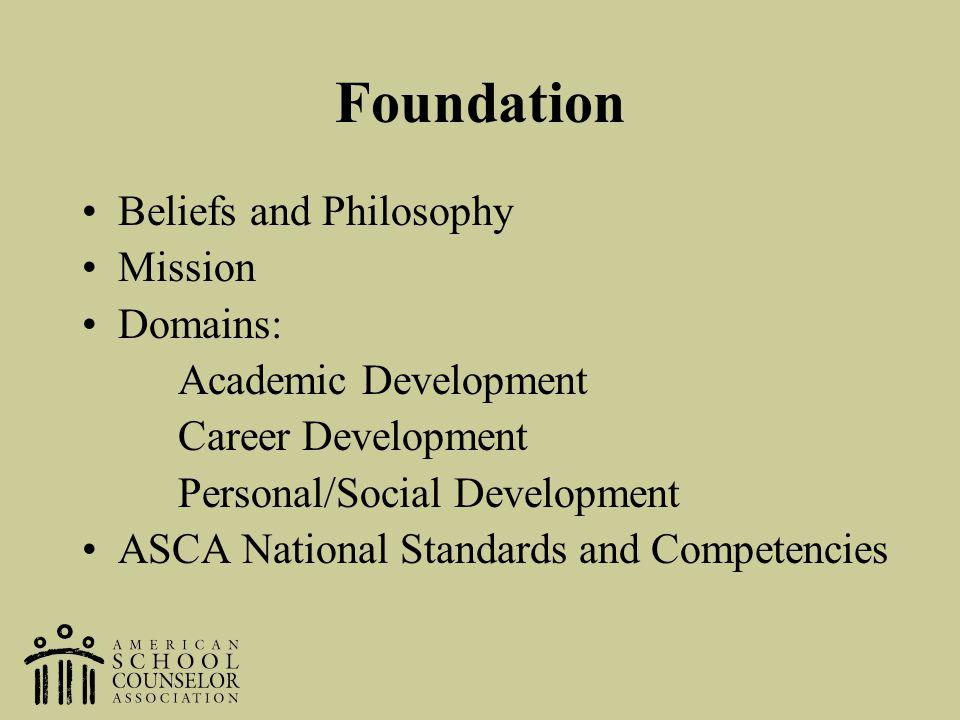 Foundation Beliefs and Philosophy Mission Domains: Academic Development Career Development Personal/Social Development ASCA National Standards and Com