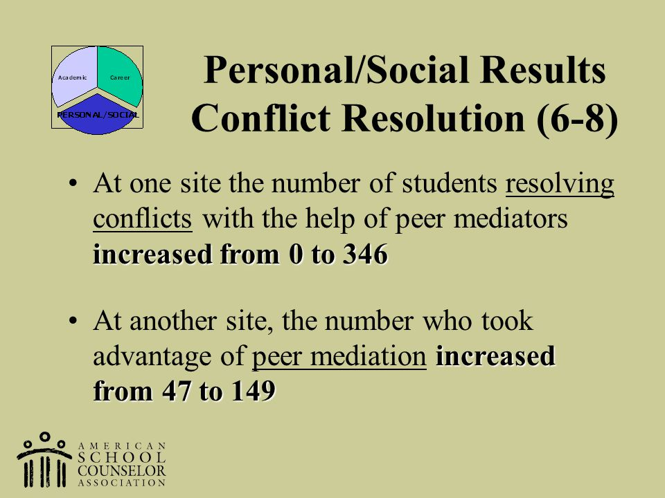 increased from 0 to 346At one site the number of students resolving conflicts with the help of peer mediators increased from 0 to 346 increased from 4