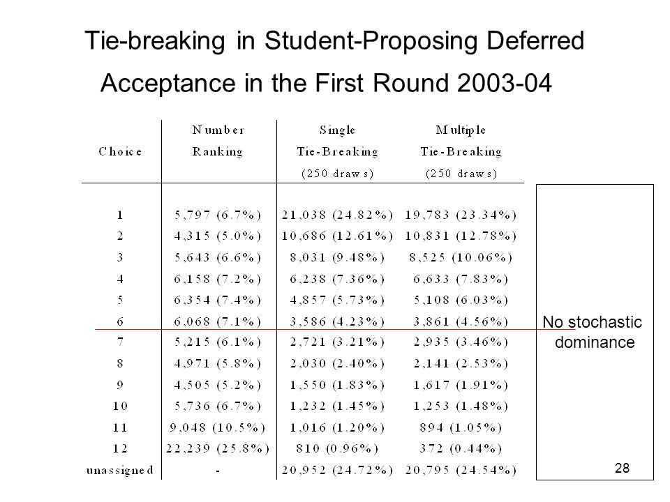 28 Tie-breaking in Student-ProposingDeferred Acceptance in the First Round 2003-04 No stochastic dominance