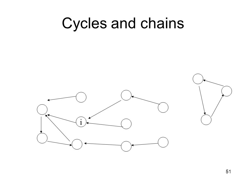 51 Cycles and chains i
