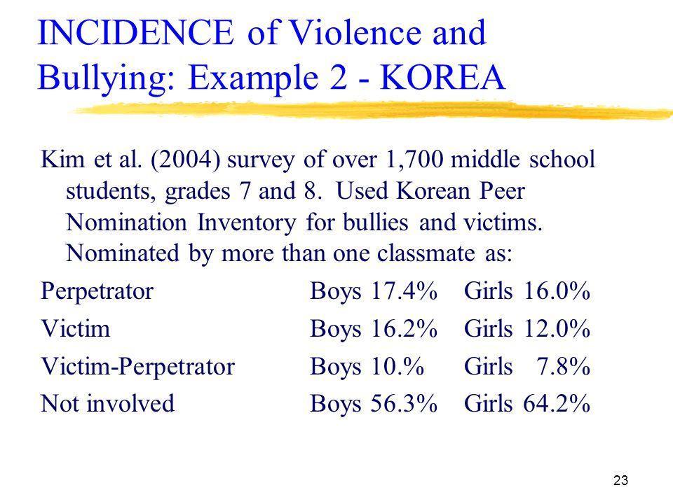 23 INCIDENCE of Violence and Bullying: Example 2 - KOREA Kim et al.