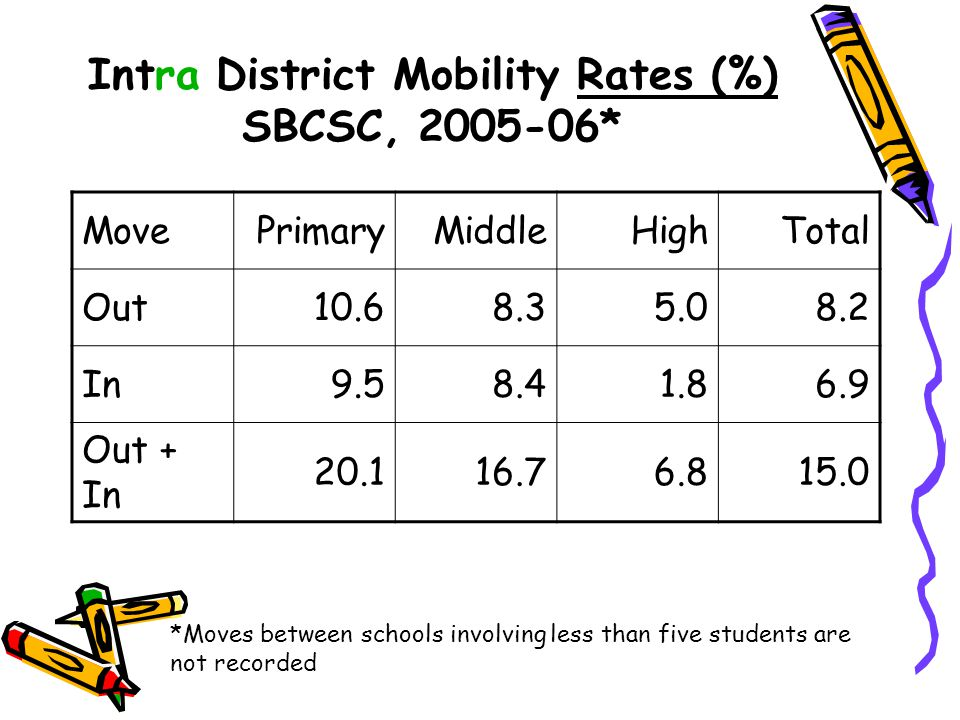 Intra District Mobility Rates (%) SBCSC, 2005-06* MovePrimaryMiddleHighTotal Out10.68.35.08.2 In9.58.41.86.9 Out + In 20.116.76.815.0 *Moves between s