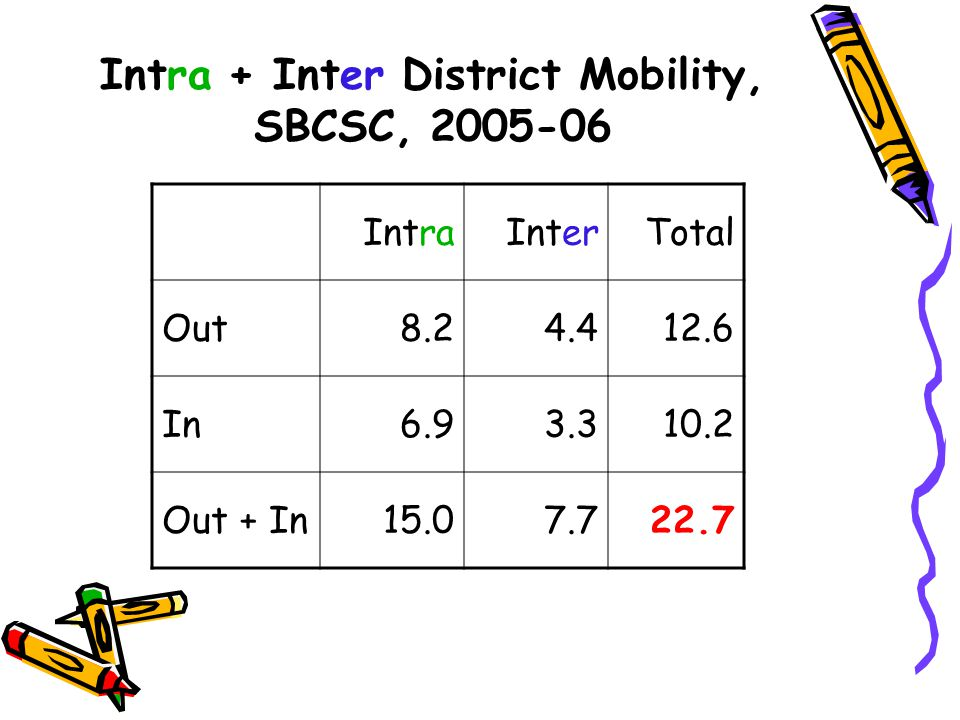 Intra + Inter District Mobility, SBCSC, 2005-06 IntraInterTotal Out8.24.412.6 In6.93.310.2 Out + In15.07.722.7