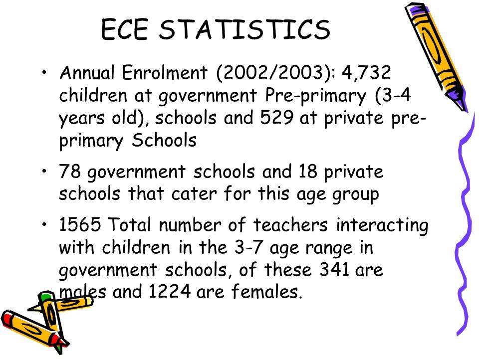 ECE STATISTICS Annual Enrolment (2002/2003): 4,732 children at government Pre-primary (3-4 years old), schools and 529 at private pre- primary Schools