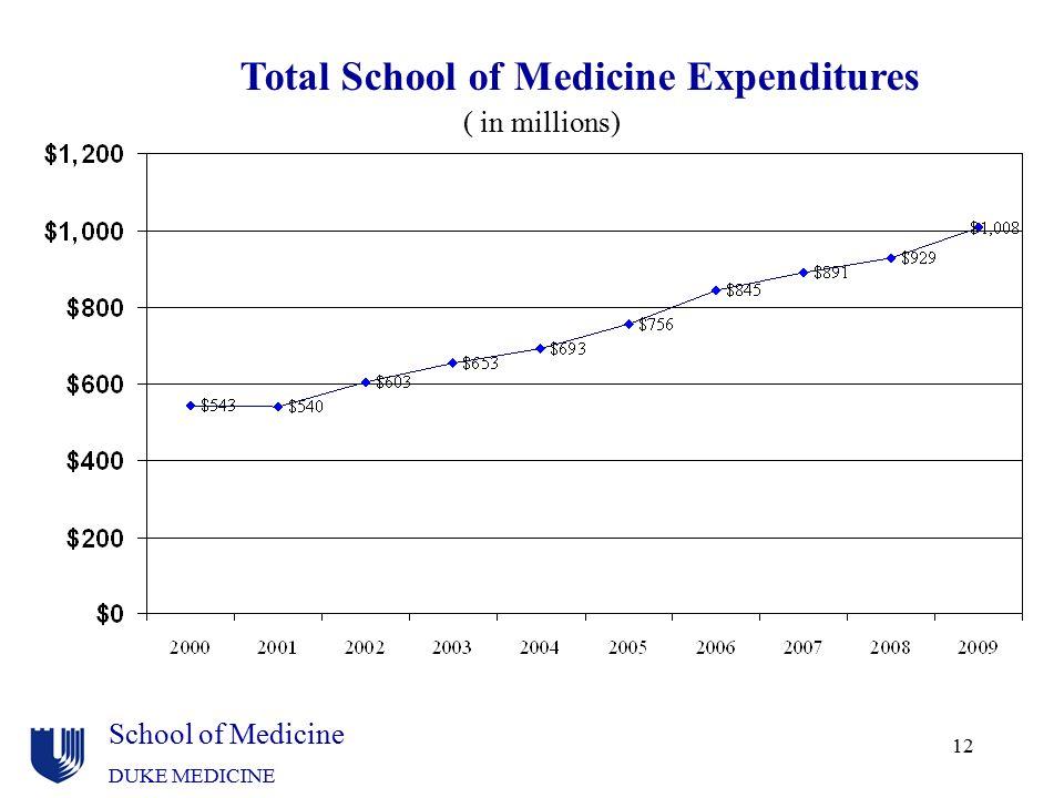 School of Medicine DUKE MEDICINE 12 ( in millions) Total School of Medicine Expenditures