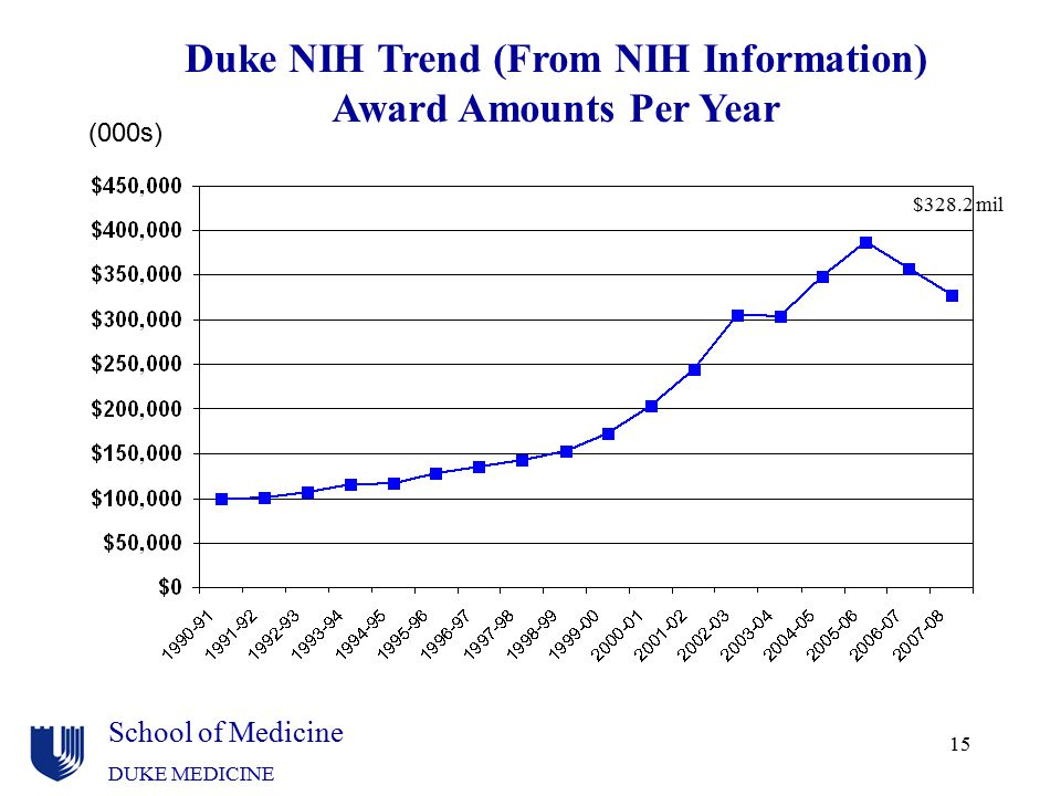 School of Medicine DUKE MEDICINE 15 Duke NIH Trend (From NIH Information) Award Amounts Per Year (000s) $328.2 mil