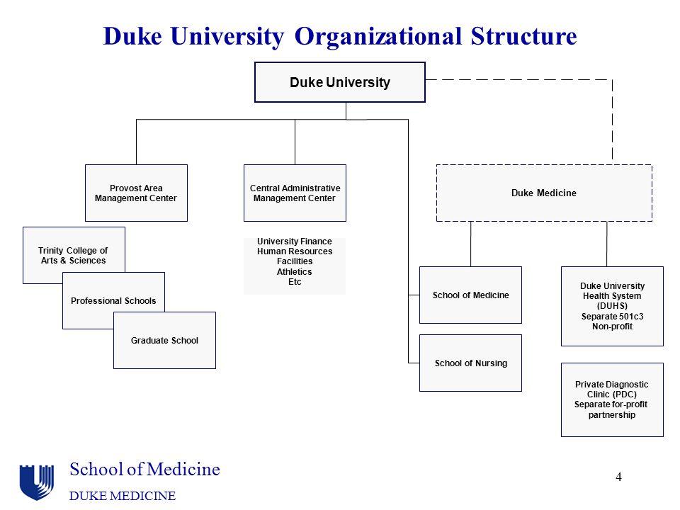 School of Medicine DUKE MEDICINE Duke University Organizational Structure Duke University Trinity College of Arts & Sciences School of Medicine School