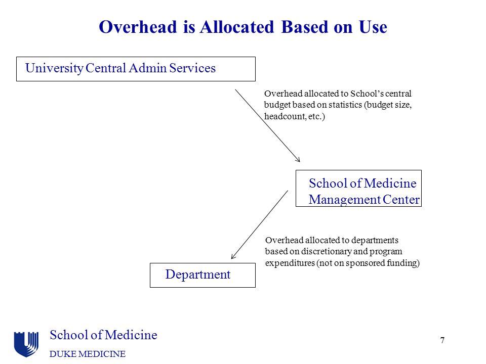 School of Medicine DUKE MEDICINE 7 Overhead is Allocated Based on Use University Central Admin Services Department School of Medicine Management Cente