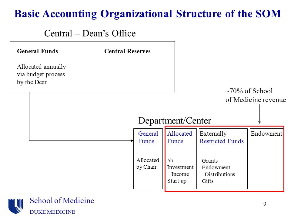 School of Medicine DUKE MEDICINE 9 Basic Accounting Organizational Structure of the SOM General FundsCentral Reserves Allocated annually via budget pr