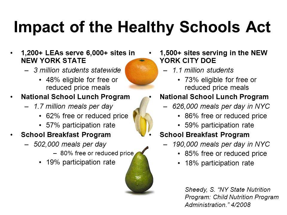 Impact of the Healthy Schools Act 1,200+ LEAs serve 6,000+ sites in NEW YORK STATE –3 million students statewide 48% eligible for free or reduced price meals National School Lunch Program –1.7 million meals per day 62% free or reduced price 57% participation rate School Breakfast Program –502,000 meals per day –80% free or reduced price 19% participation rate 1,500+ sites serving in the NEW YORK CITY DOE –1.1 million students 73% eligible for free or reduced price meals National School Lunch Program –626,000 meals per day in NYC 86% free or reduced price 59% participation rate School Breakfast Program –190,000 meals per day in NYC 85% free or reduced price 18% participation rate Sheedy, S.