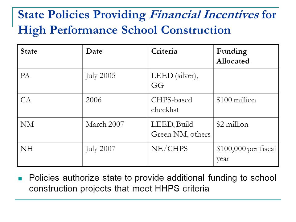 State Policies Providing Financial Incentives for High Performance School Construction StateDateCriteriaFunding Allocated PAJuly 2005LEED (silver), GG CA2006CHPS-based checklist $100 million NMMarch 2007LEED, Build Green NM, others $2 million NHJuly 2007NE/CHPS$100,000 per fiscal year Policies authorize state to provide additional funding to school construction projects that meet HHPS criteria