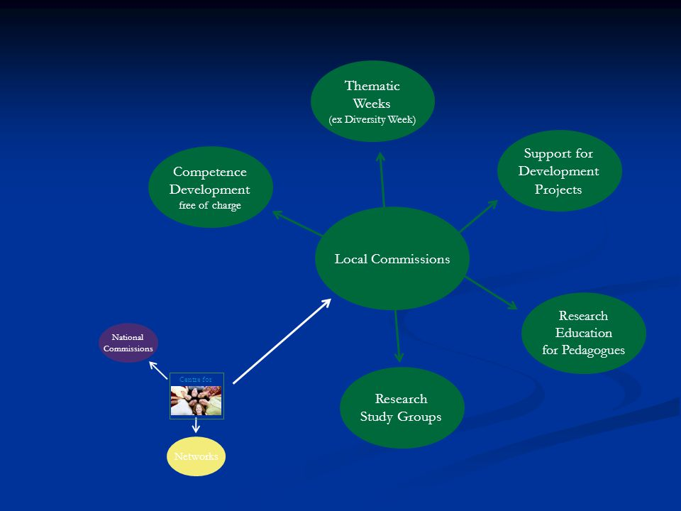 Local Commissions Centre for National Commissions Networks Thematic Weeks (ex Diversity Week) Competence Development free of charge Support for Develo