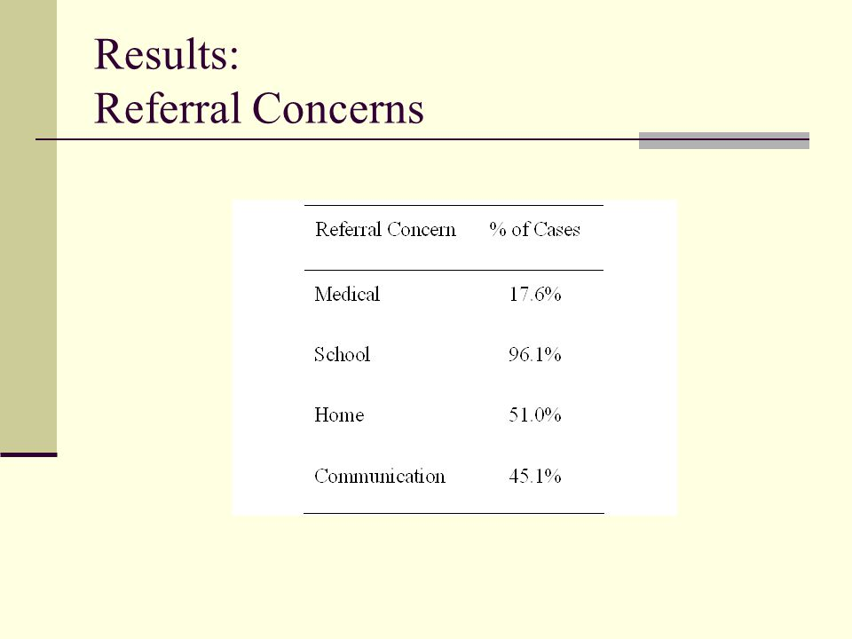 Results: Referral Concerns