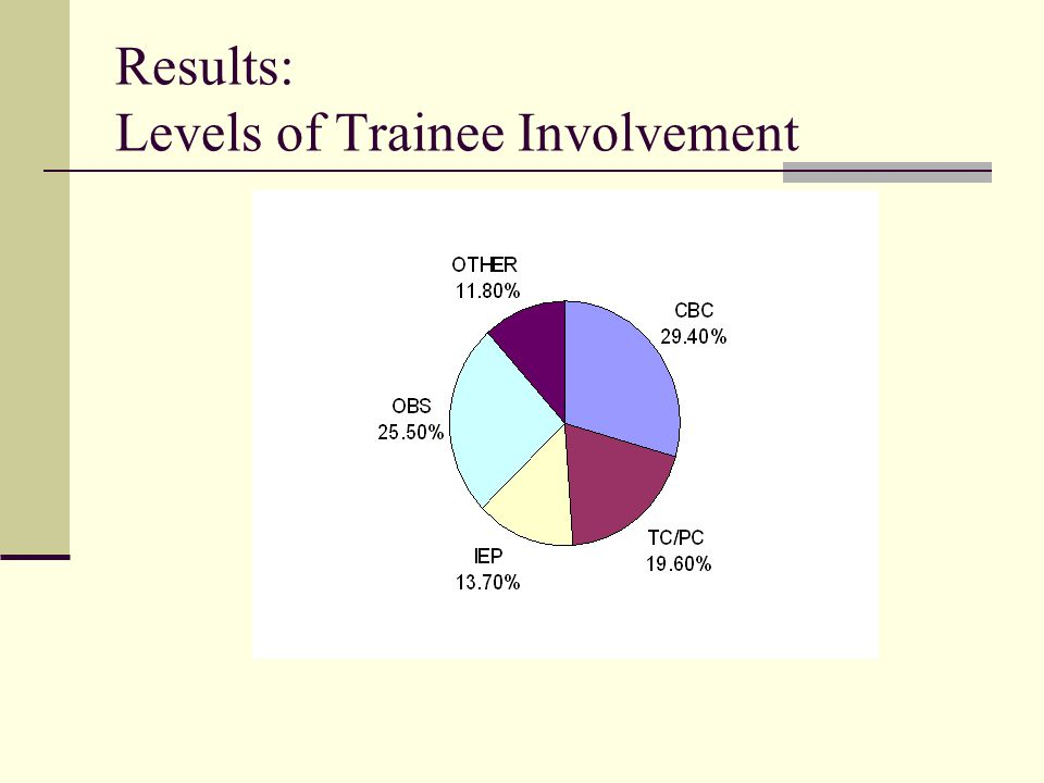 Results: Levels of Trainee Involvement