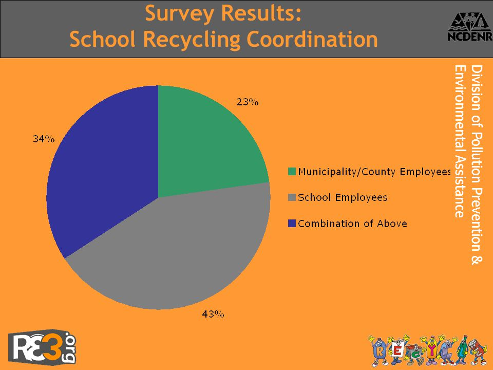 Division of Pollution Prevention &Environmental Assistance Survey Results: School Recycling Coordination