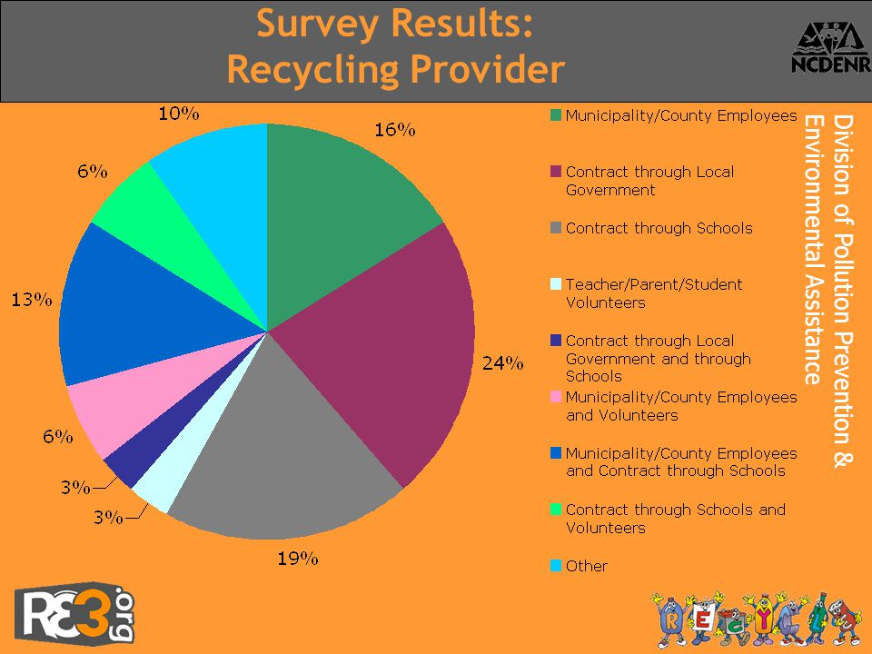Division of Pollution Prevention &Environmental Assistance Survey Results: Recycling Provider