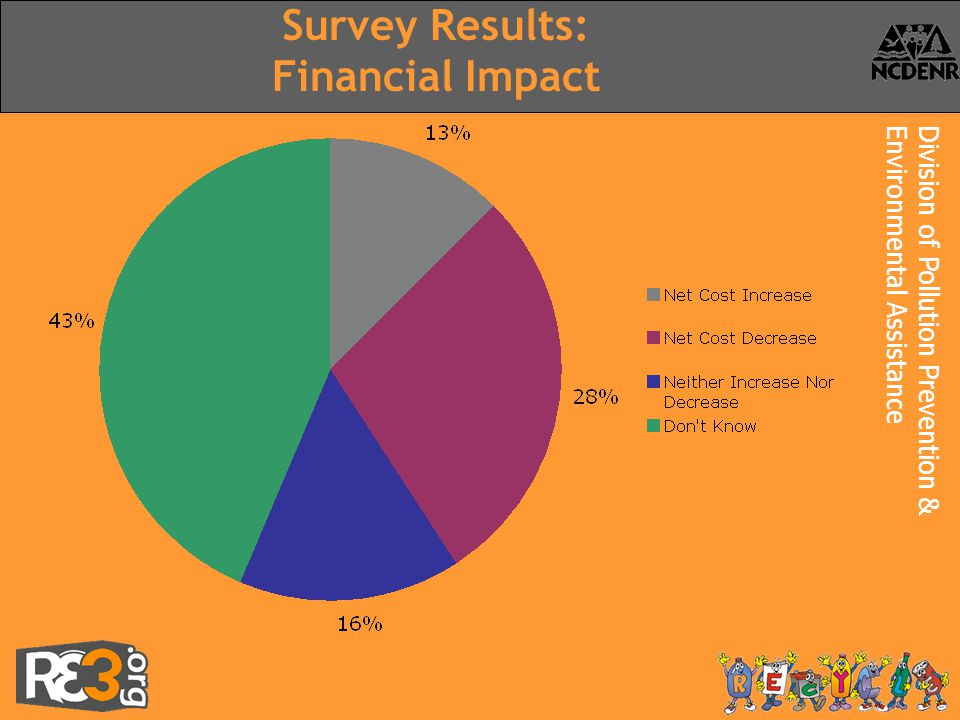Division of Pollution Prevention &Environmental Assistance Survey Results: Financial Impact