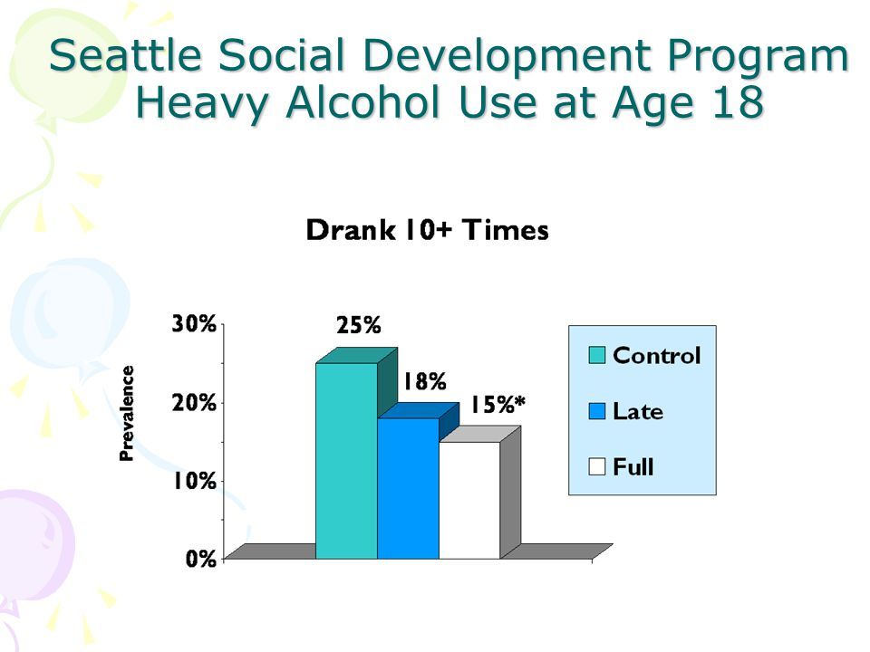 Seattle Social Development Program Heavy Alcohol Use at Age 18
