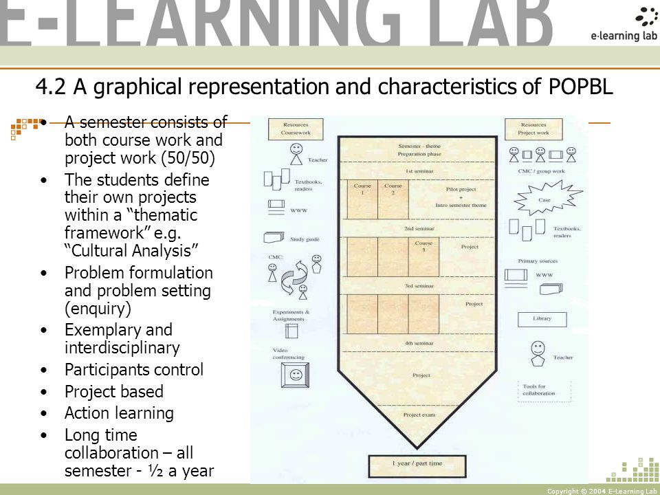 Copyright © 2004 E-Learning Lab Principles of problem based project work PROBLEMSOLVING Literature Lectures Group Studies PROBLEMANALYSIS REPORT Tutorials Field Work Experiments