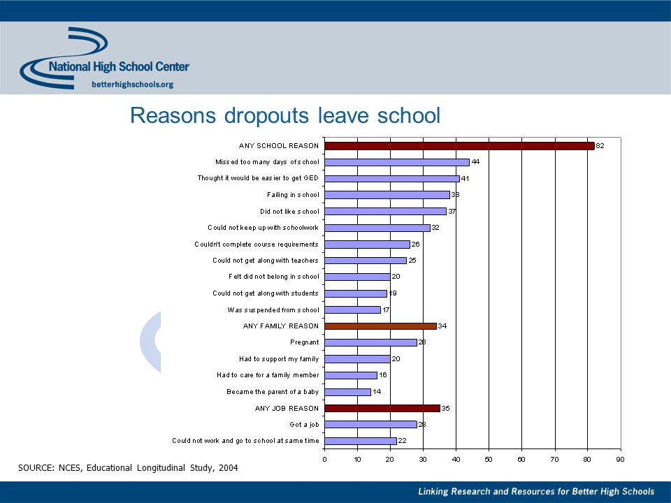 8 Reasons dropouts leave school SOURCE: NCES, Educational Longitudinal Study, 2004